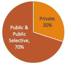 Public Private Pie Chart
